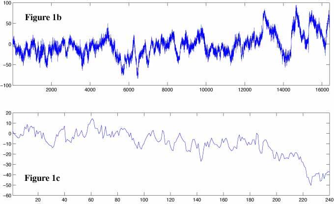 Power spectral density function